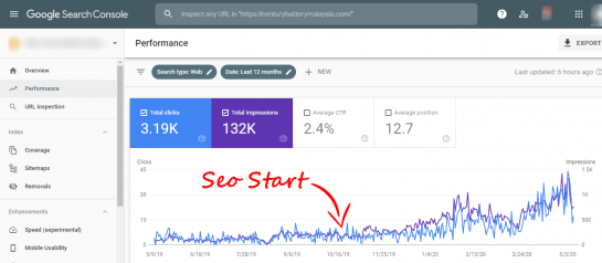 Google Search Console Screenshot Proven Ranking result